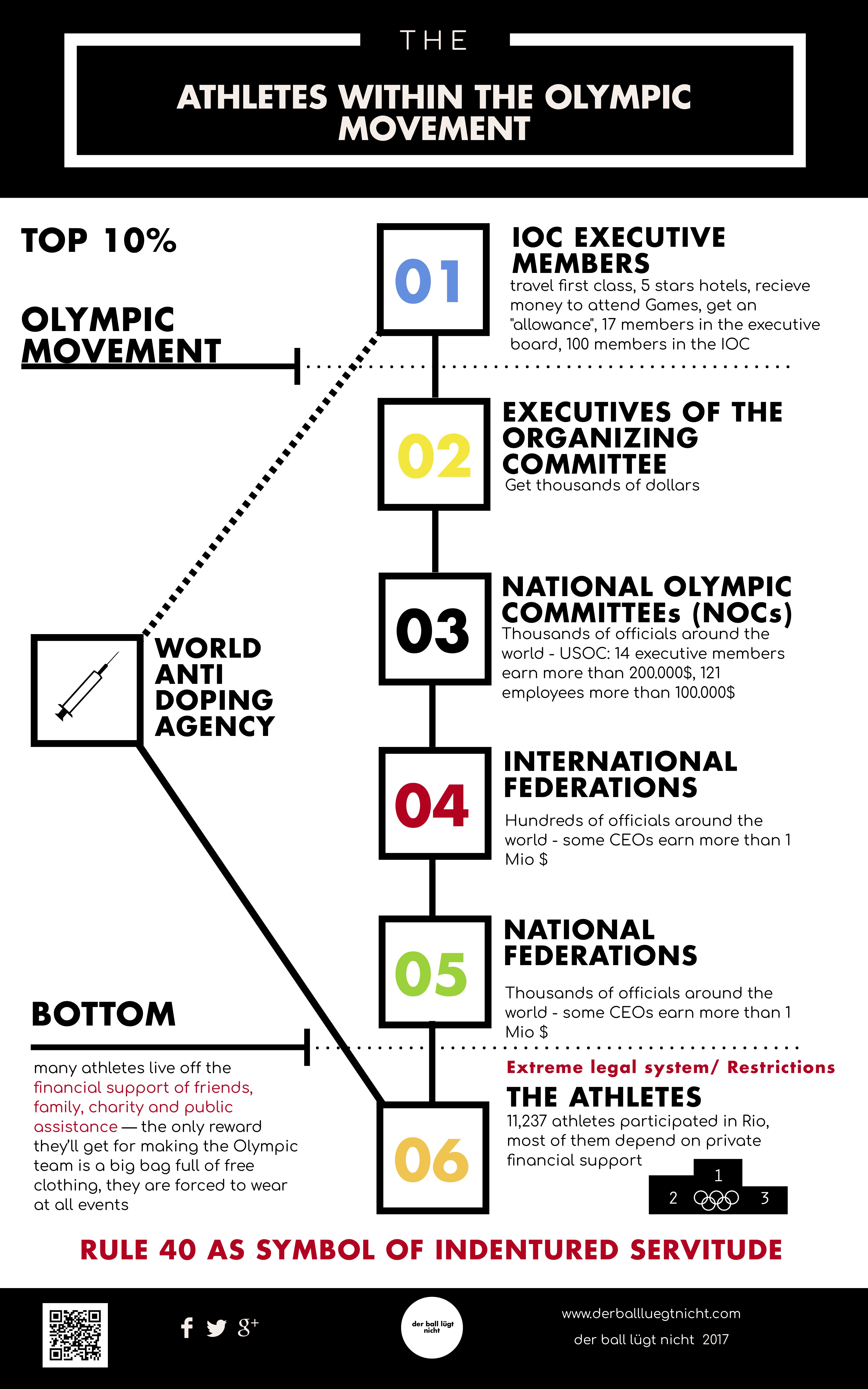 Athletes rights in 2018 indentured servitude in global elite athletes rights in 2018 indentured servitude in global elite sports rule 40 of the olympic charter as a textbook example athletenrechte in 2018 der nvjuhfo Gallery