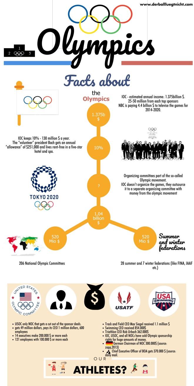 IOC piktochart